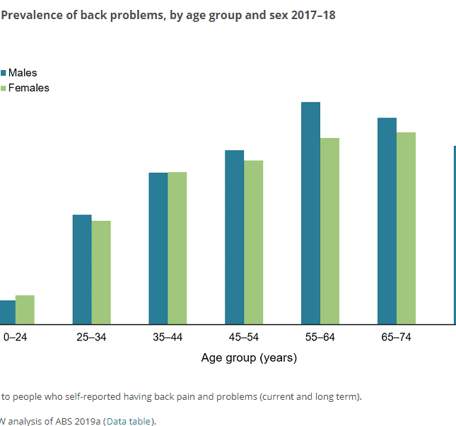 A graph displaying the increase in prevalence of back pain in people as they get older with the peak prevalence occurring between 55 and 64