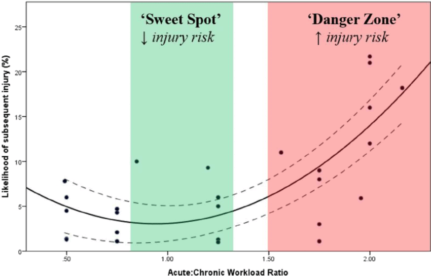 A representation of risk of injury and acute to chronic workload ratio, a significant increase in risk is seen once the ratio is greater than 1.5 times