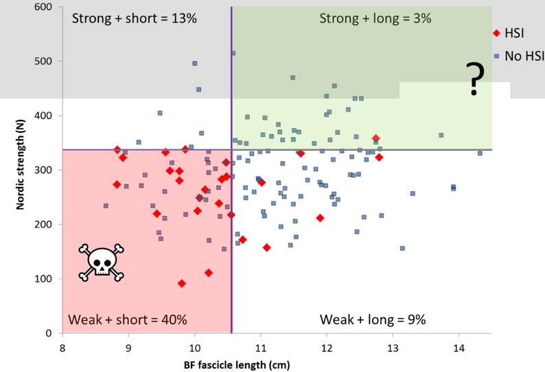A graph displaying the risk of re-injury following a hamstring strain correlating hamstring length and nordic strength displaying that strong and long is the lowest risk of reinjury